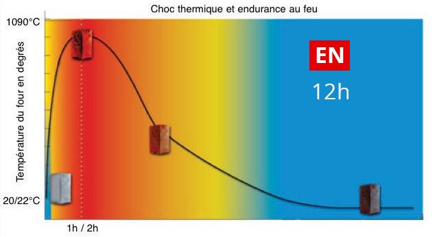 Endurance choc thermique EN