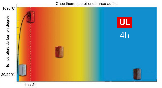Endurance choc thermique UL