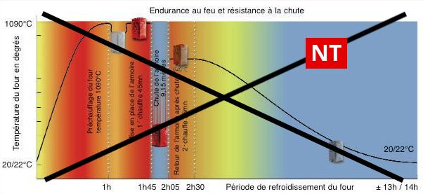 Endurance choc thermique NT
